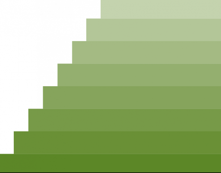 stack of green bars