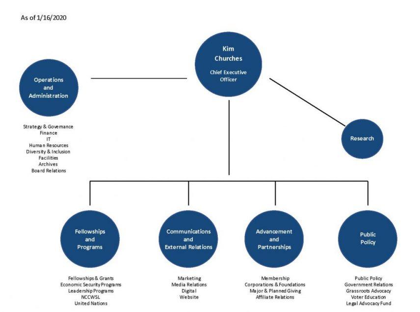 AAUW Organizational Chart