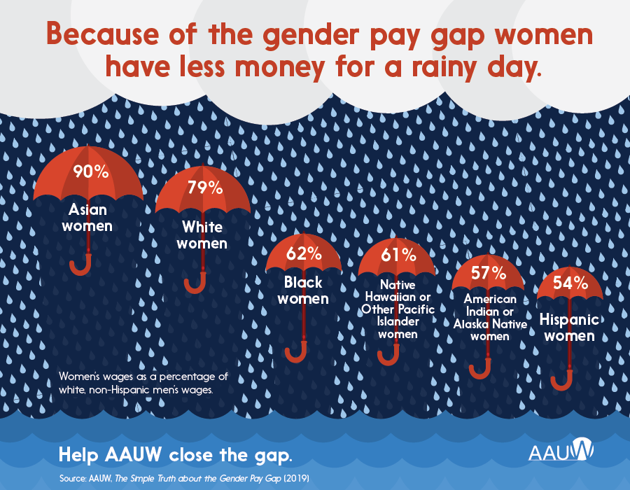 Because of the gender pay gap women have less money for a rainy day. Women's wages as a percentage of white, non-Hispanic men's wages: Asian women 90%, white women 79%, Black women 62%, Native Hawaiian or Other Pacific Islander women 61%, American Indian or Alaska Native women 57%, Hispanic women 54%. Help AAUW close the gap. Source: AAUW, The Simple Truth about the Gender Pay Gap (2019).