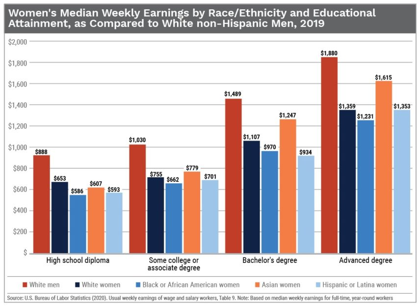 Simple Truth Graph showing earnings by education levels for various demographic groups