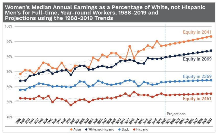 Graph showing pay gap closing by race/ethnicity