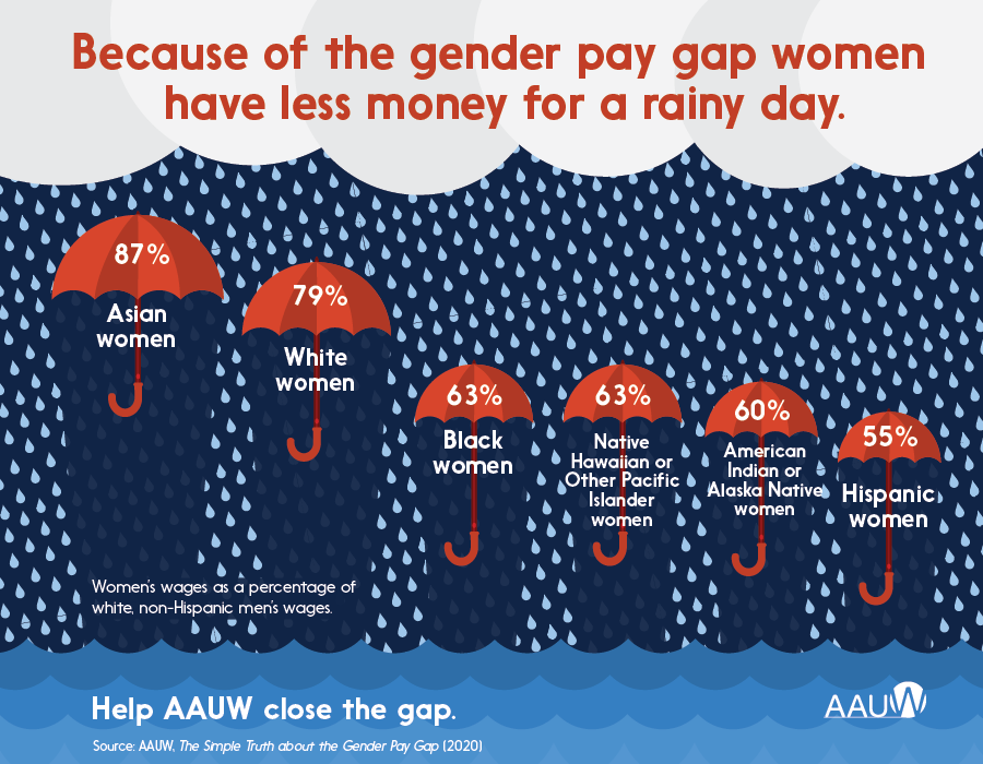 Because of the gender pay gap women have less money for a rainy day.